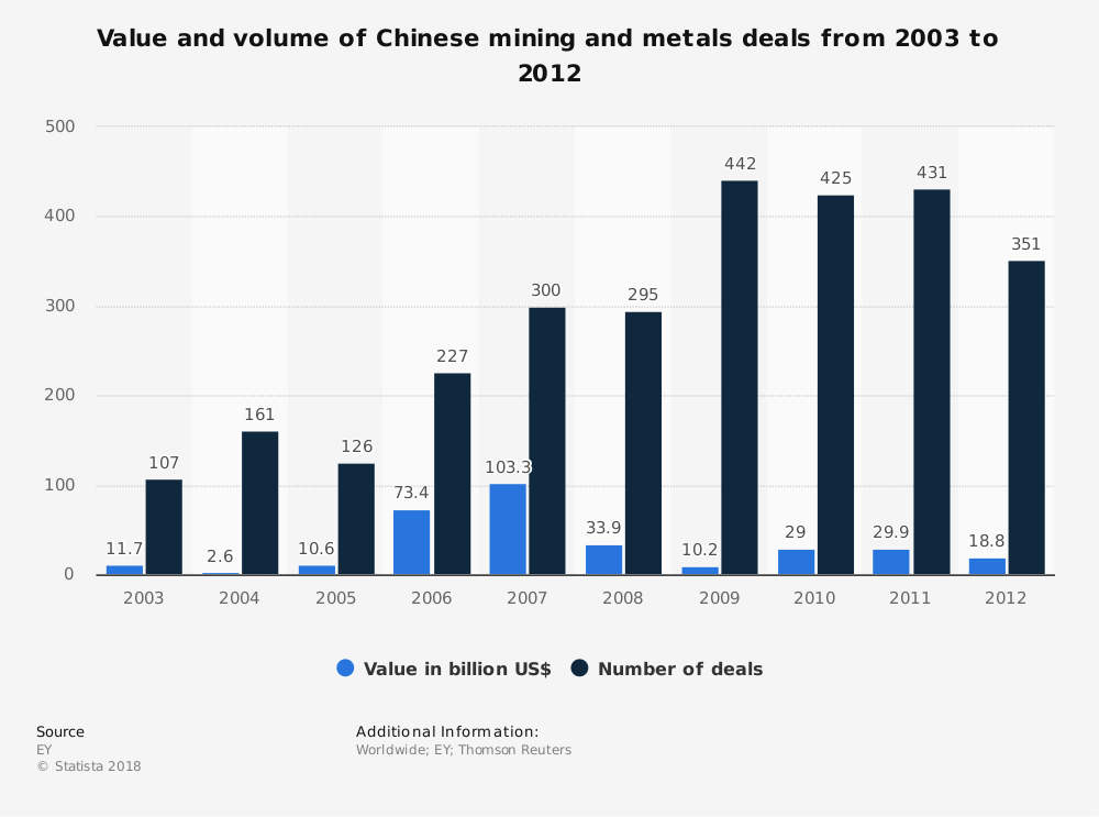 Statistic: Value and volume of Chinese mining and metals deals from 2003 to 2012 | Statista