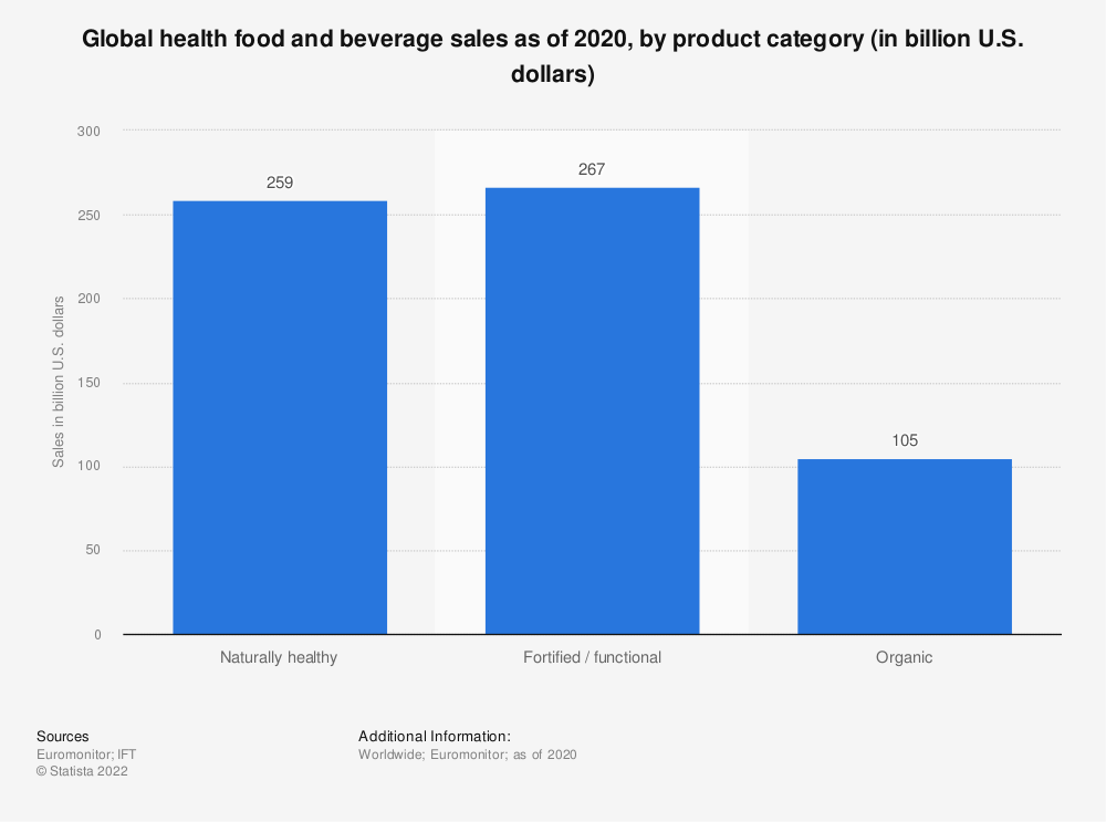 Statistic: Global health food and beverage sales as of 2020, by product category (in billion U.S. dollars) | Statista