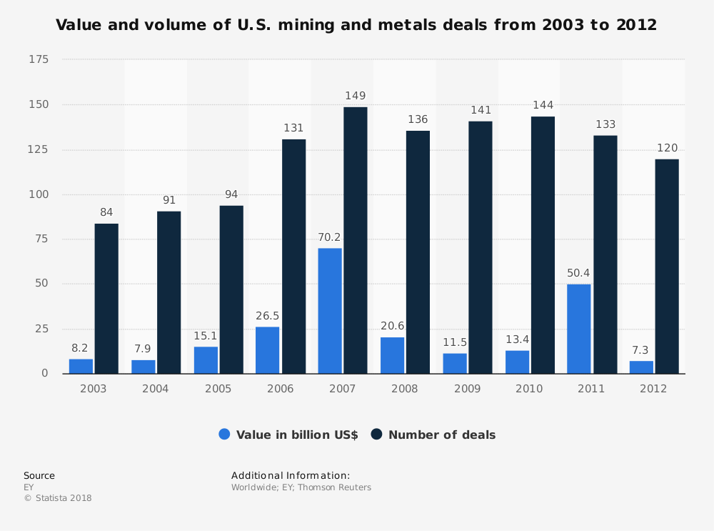 Statistic: Value and volume of U.S. mining and metals deals from 2003 to 2012 | Statista