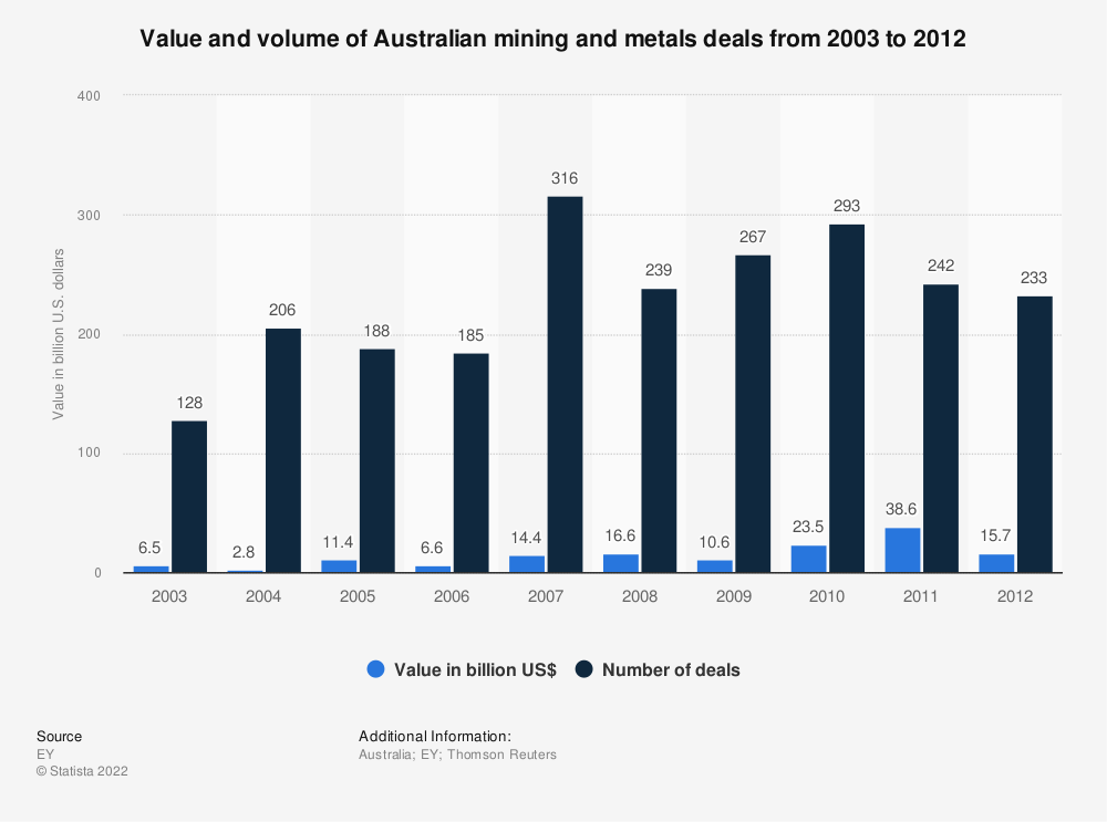 Statistic: Value and volume of Australian mining and metals deals from 2003 to 2012 | Statista