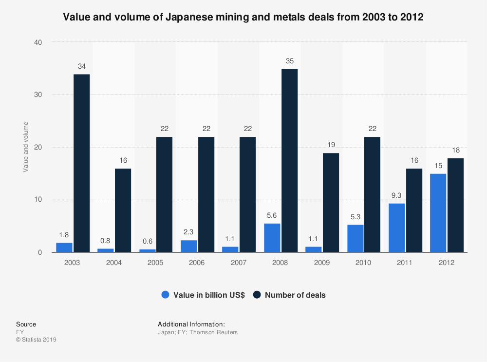 Statistic: Value and volume of Japanese mining and metals deals from 2003 to 2012 | Statista