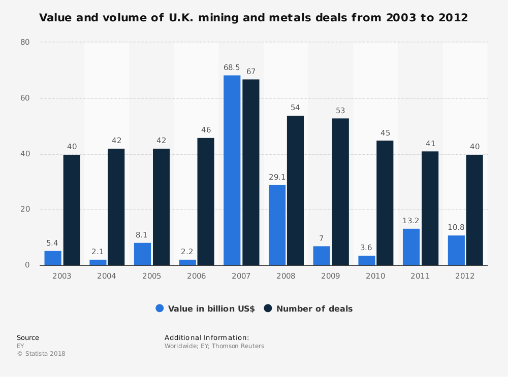 Statistic: Value and volume of U.K. mining and metals deals from 2003 to 2012 | Statista
