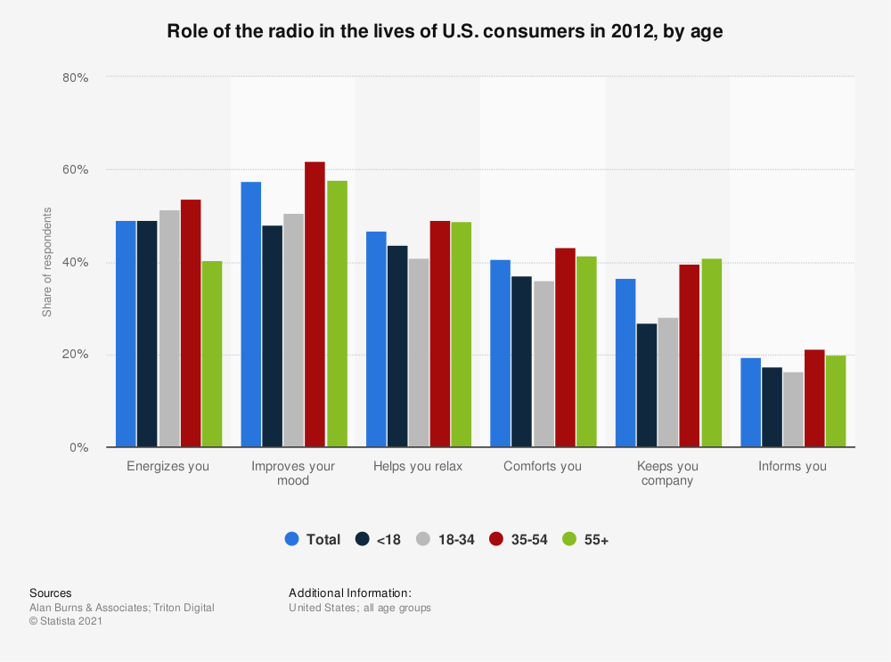 Statistic: Role of the radio in the lives of U.S. consumers in 2012, by age | Statista