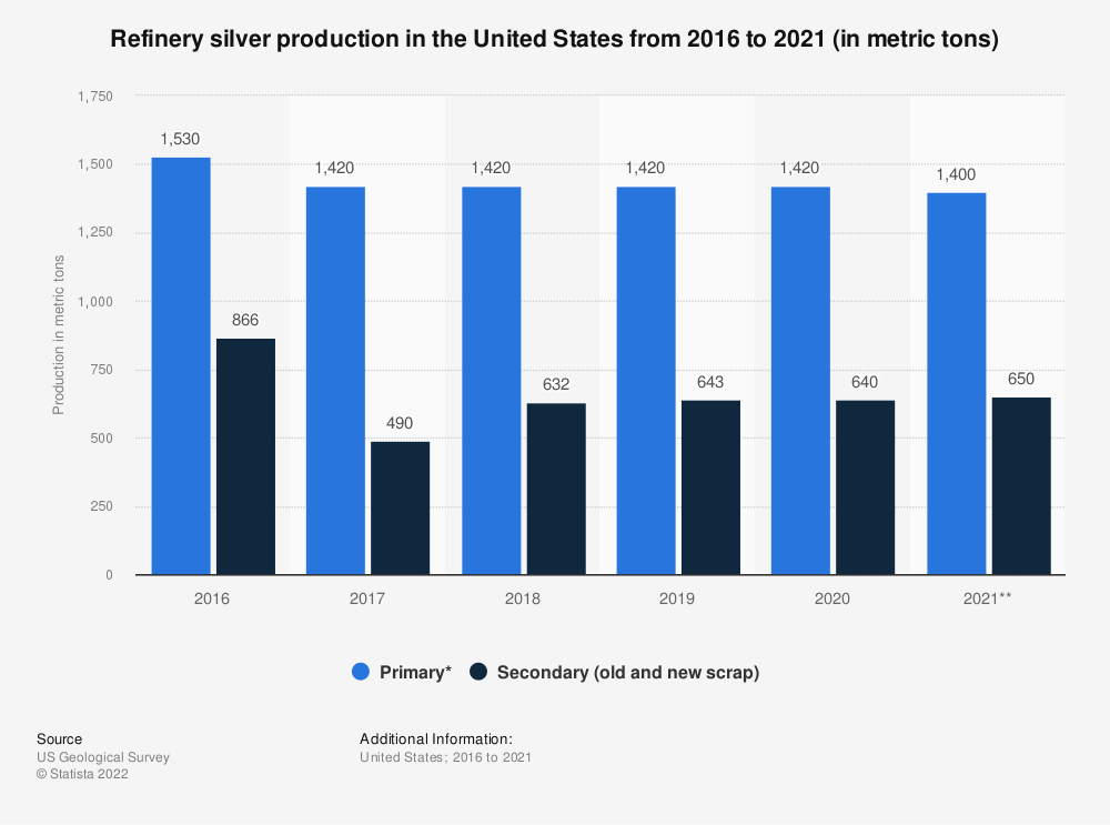 Statistic: Refinery silver production in the United States from 2015 to 2019 (in metric tons) | Statista