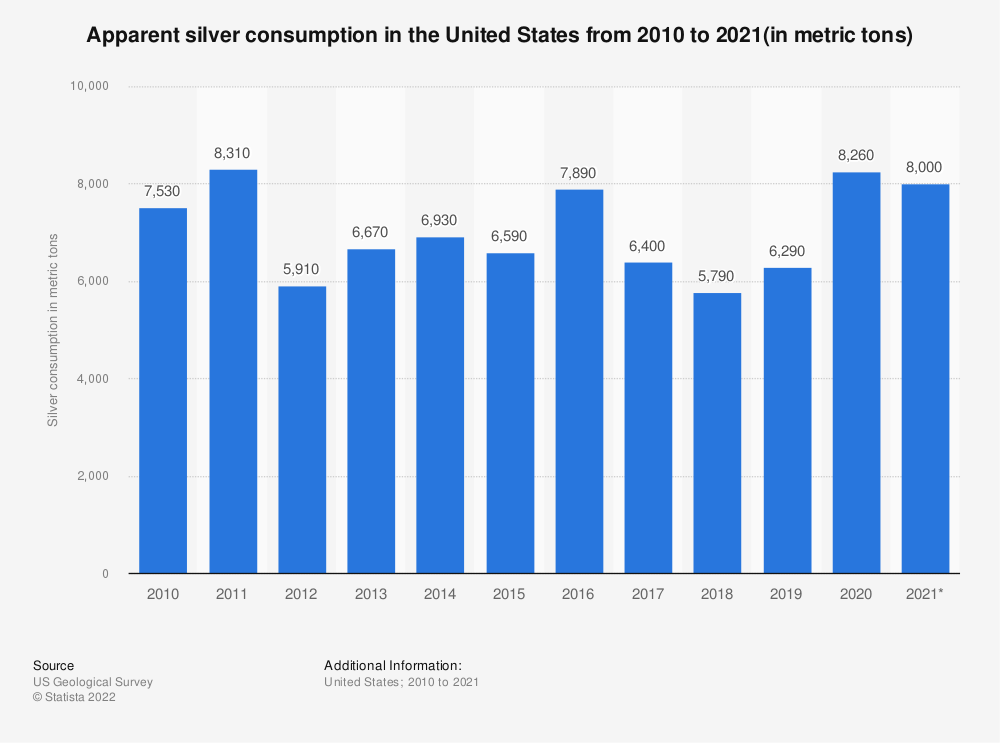 Statistic: Apparent silver consumption in the United States from 2008 to 2018 (in metric tons)* | Statista