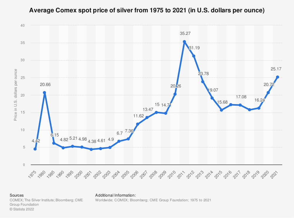 Statistic: Average Comex spot price of silver from 1975 to 2018 (in U.S. dollars per ounce) | Statista