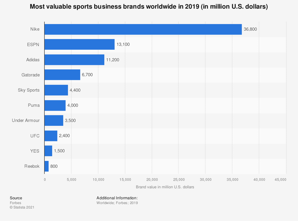 Statistic: Most valuable sports business brands worldwide in 2017 (in billion U.S. dollars)* | Statista