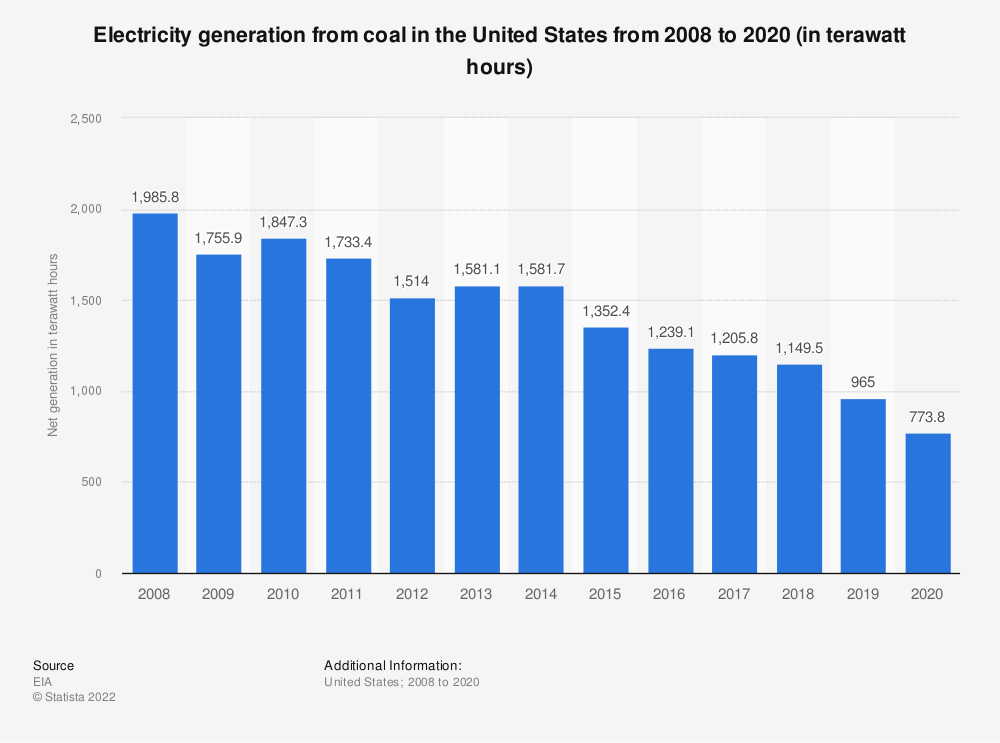 Statistic: Electricity generation from coal in the United States from 2005 to 2017 (in million megawatt hours)* | Statista