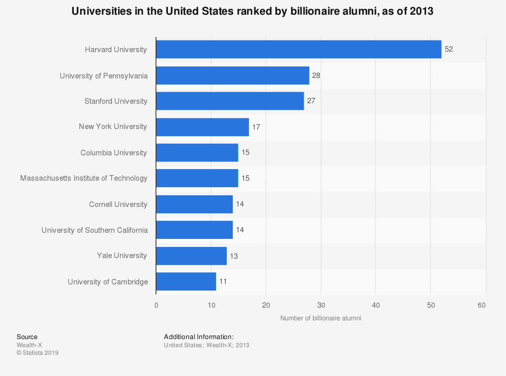Statistic: Universities in the United States ranked by billionaire alumni, as of 2013 | Statista