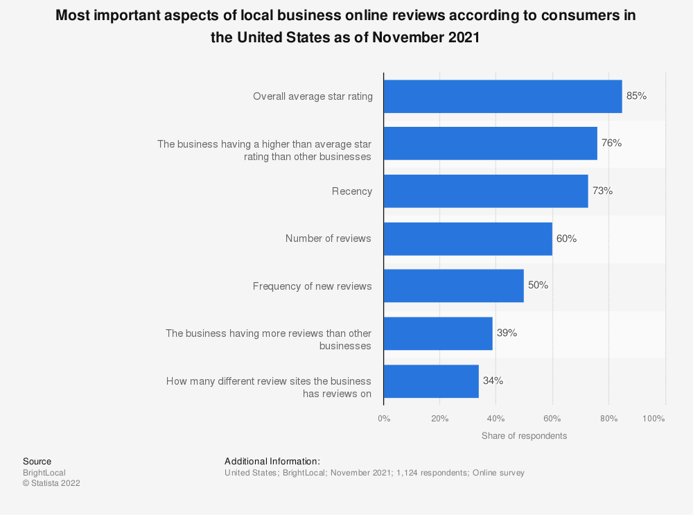 Statistic: When judging a local business on reviews, what do you pay attention to? | Statista