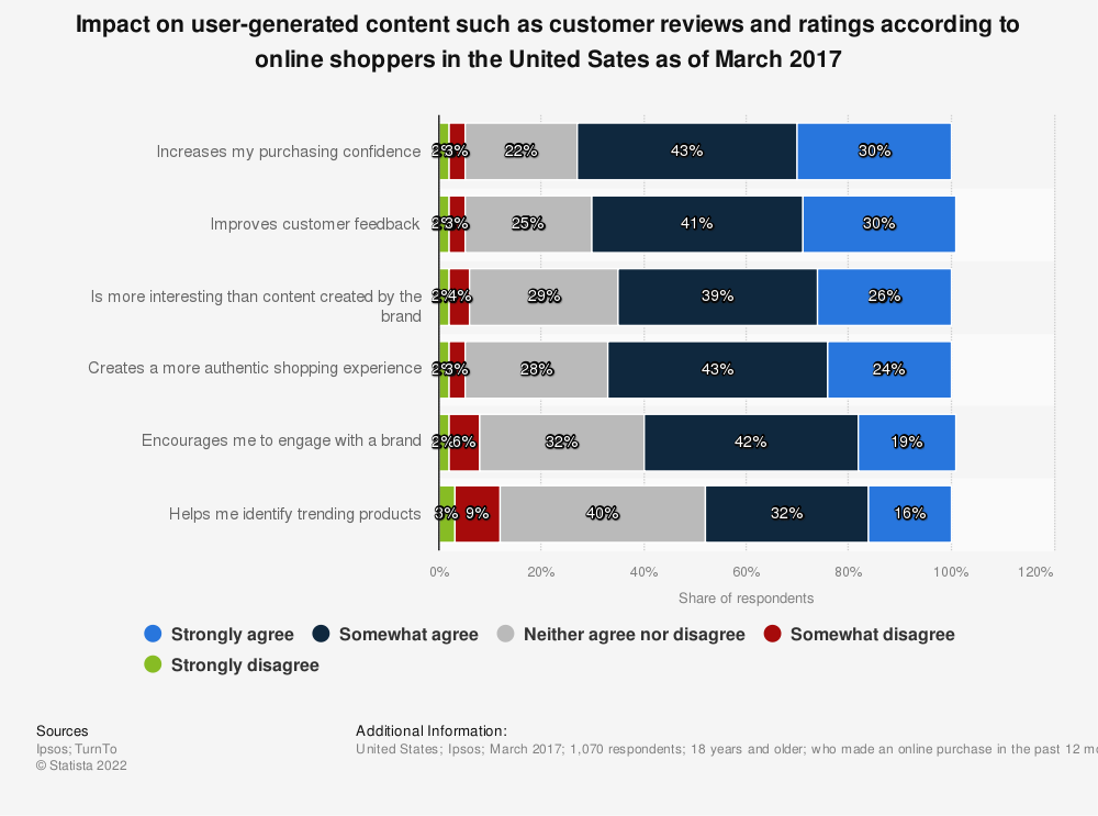 Statistic: Impact on user-generated content such as customer reviews and ratings according to online shoppers in the United Sates as of March 2017 | Statista