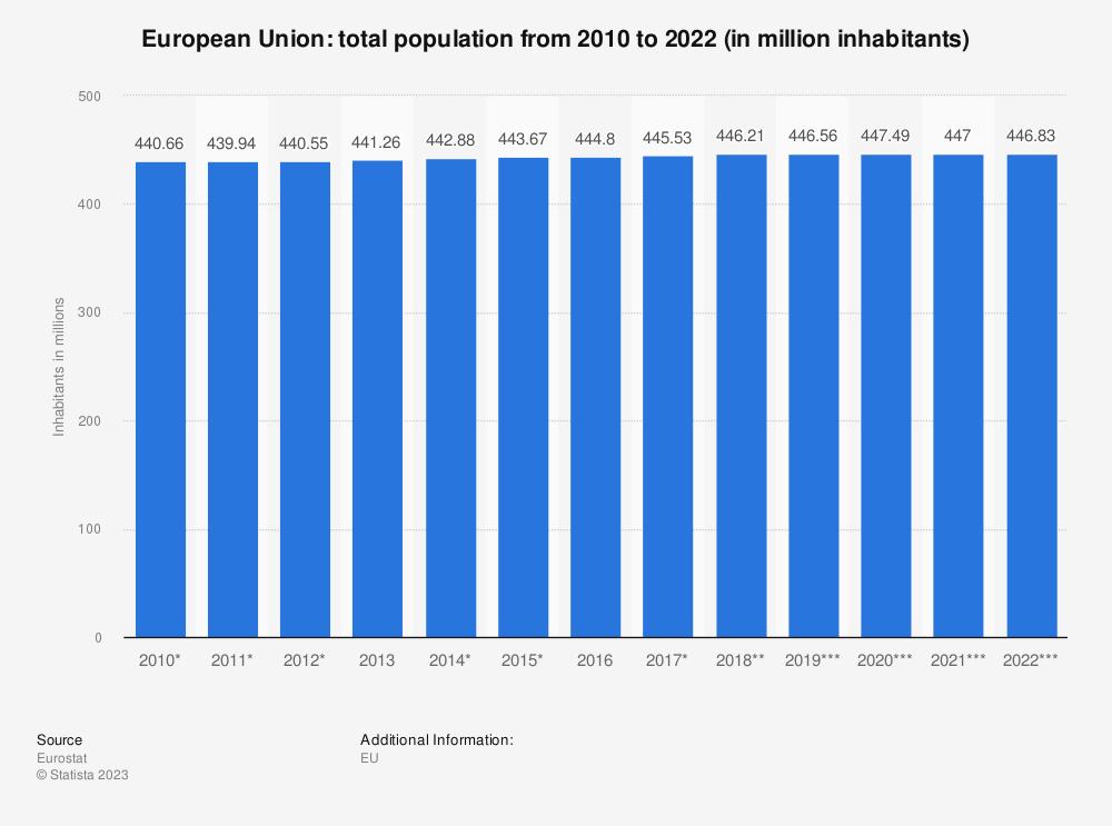 Statistic: European Union: total population from 2009 to 2019 (in million inhabitants) | Statista