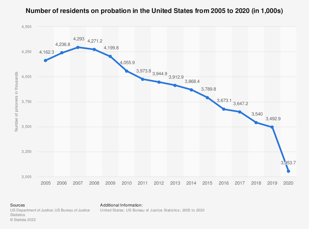 Statistic: Total number of U.S. residents on probation from 2005 to 2016 (in 1,000) | Statista