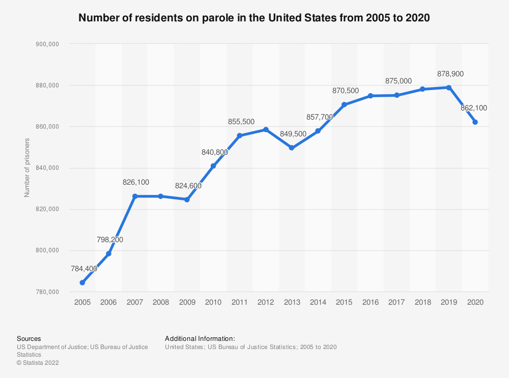 Statistic: Number of residents on parole in the United States from 2005 to 2018 | Statista