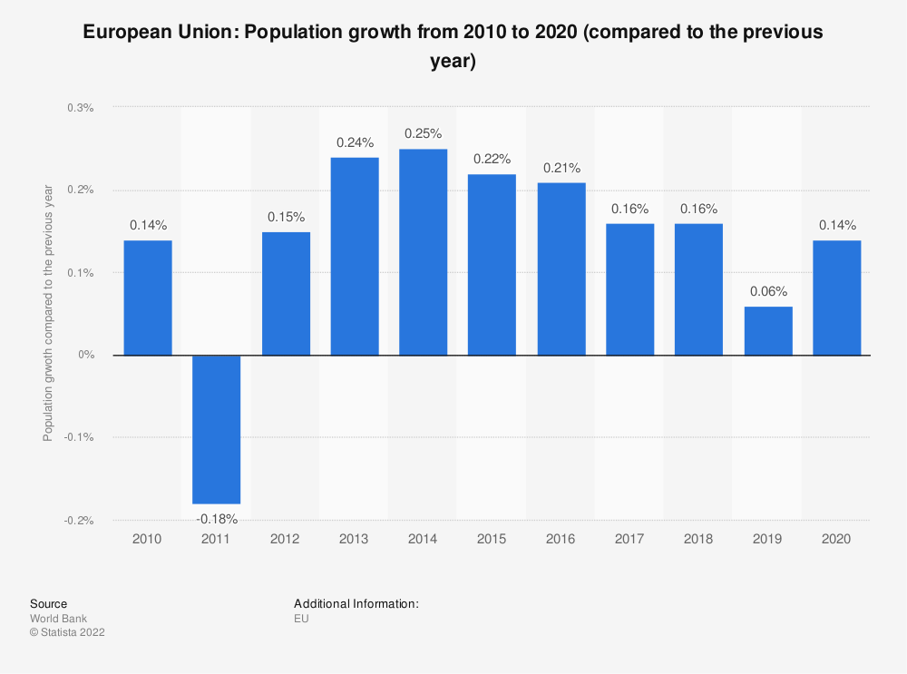 Statistic: European Union: population growth from 2009 to 2019 (compared to the previous year) | Statista