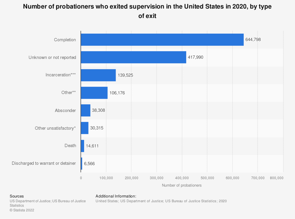 Statistic: Number of U.S. probationers who exited supervision in 2016, by type of exit | Statista