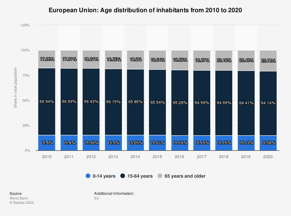 Statistic: European Union: Age distribution of inhabitants from 2008 to 2018 | Statista