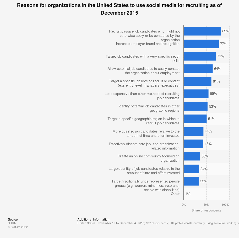 Statistic: Reasons for organizations in the United States to use social media for recruiting as of December 2015 | Statista