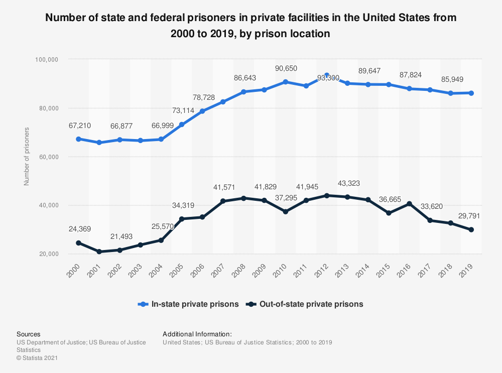 Statistic: Number of state and federal prisoners in private facilities in the United States from 2000 to 2016, by prison location | Statista