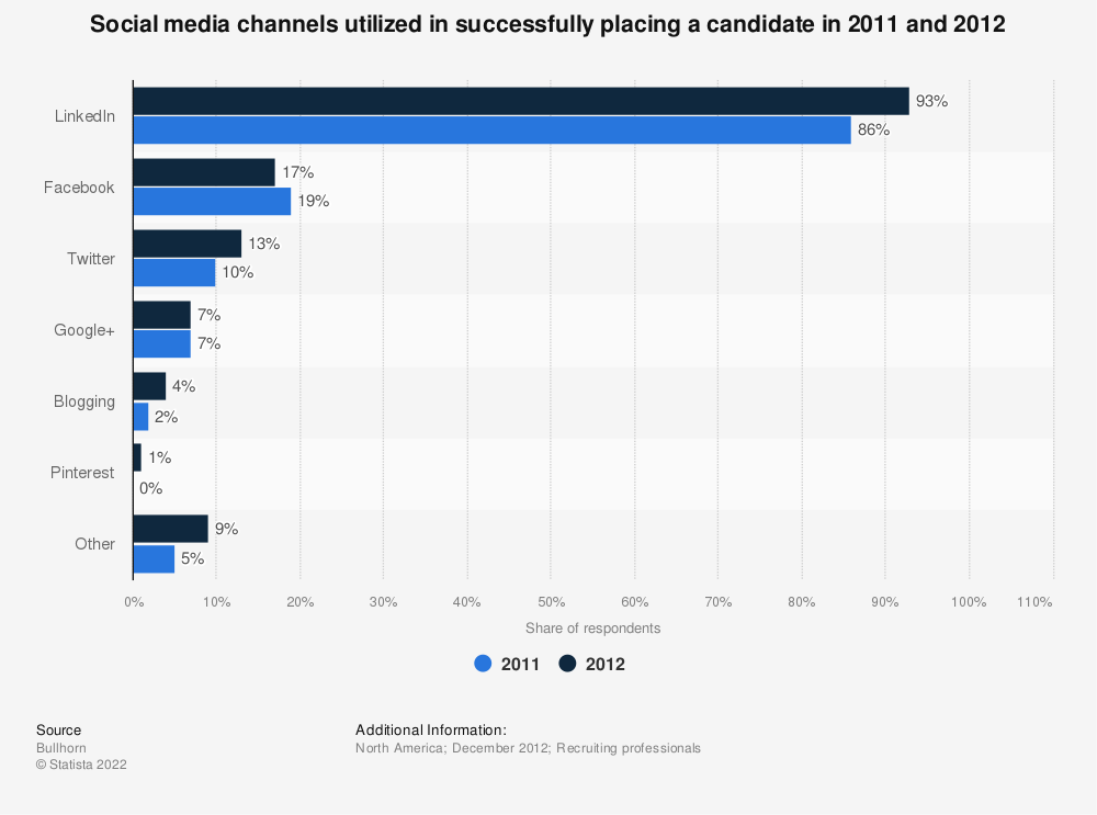 Statistic: Social media channels utilized in successfully placing a candidate in 2011 and 2012 | Statista