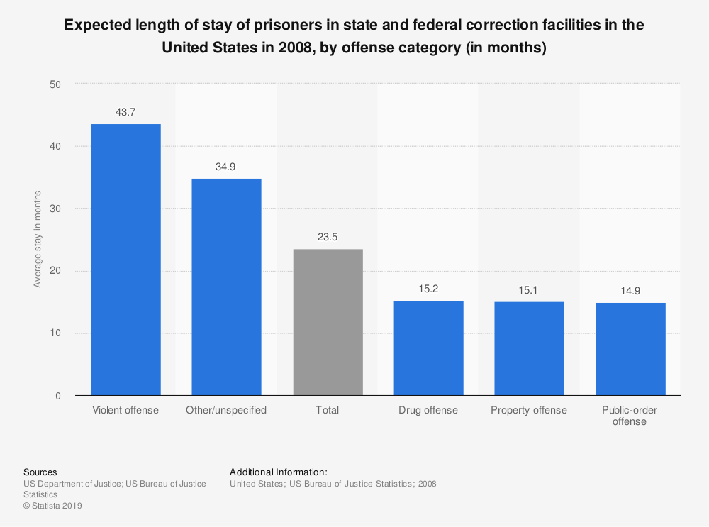 Statistic: Expected length of stay of prisoners in state and federal correction facilities in the United States in 2008, by offense category (in months) | Statista