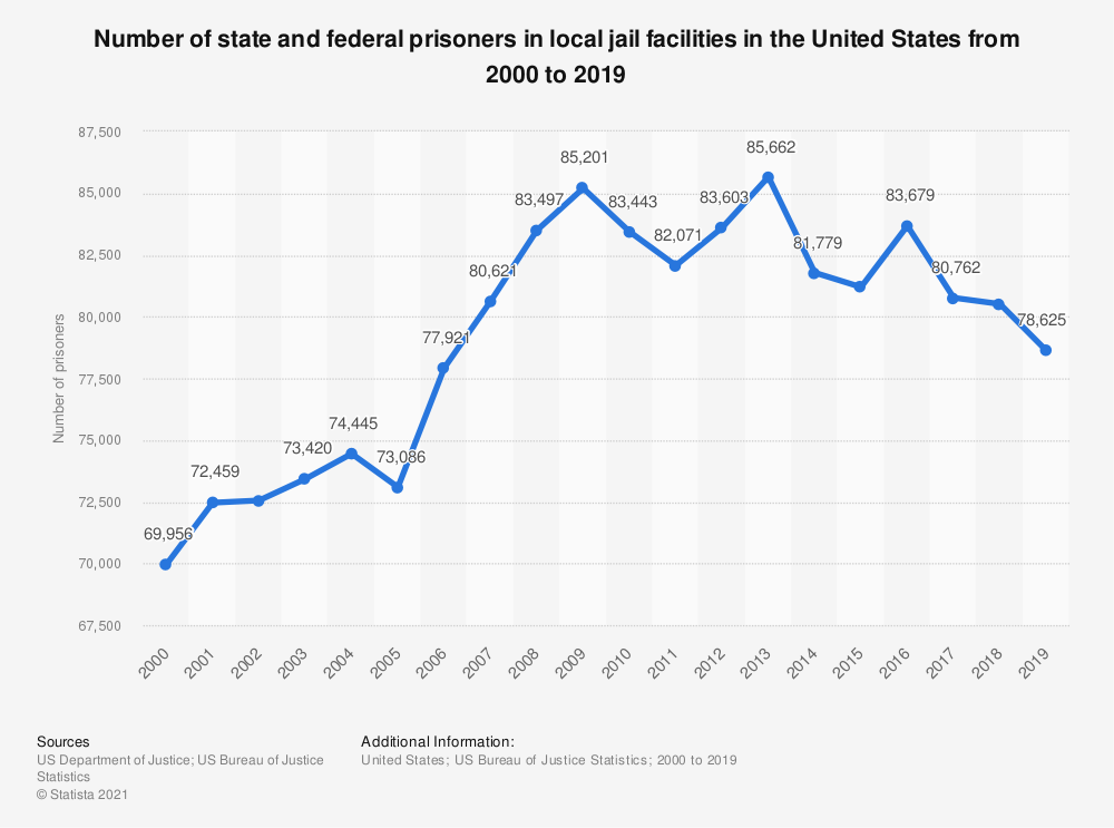 Statistic: Number of state and federal prisoners in local jail facilities in the United States from 2000 to 2016 at yearend | Statista
