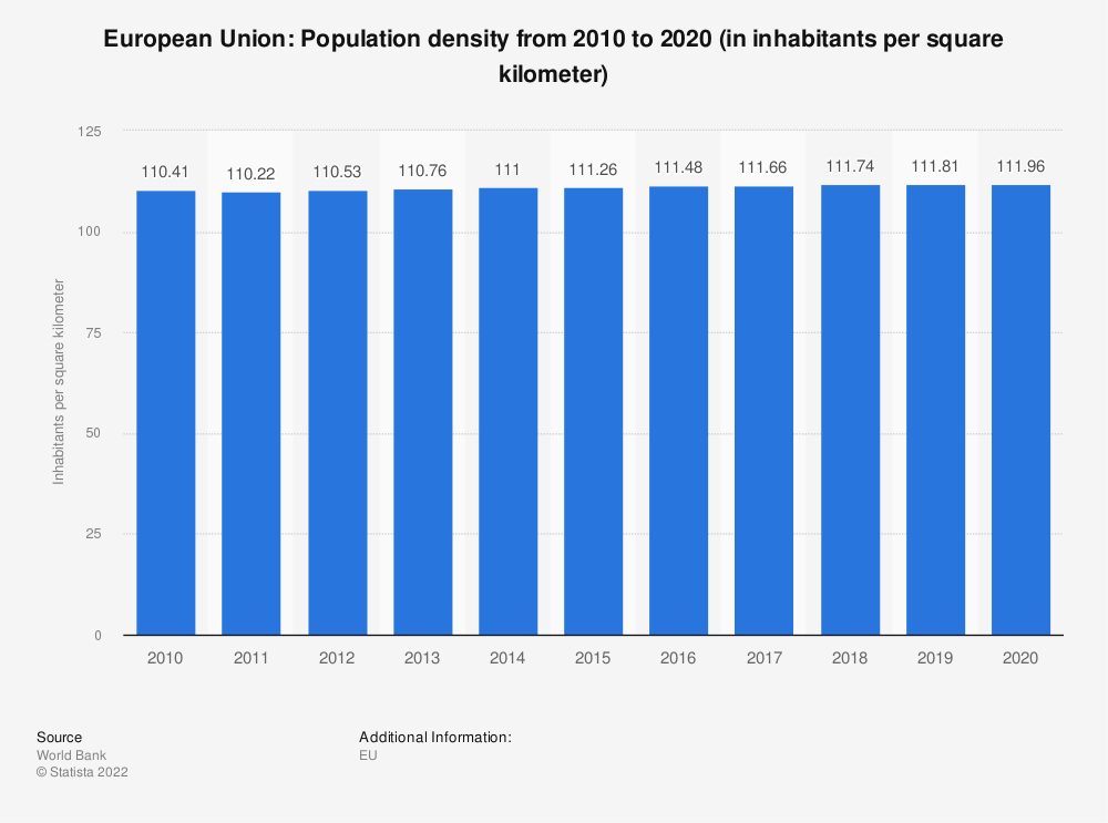 Statistic: European Union: Population density from 2006 to 2016 (in inhabitants per square kilometer) | Statista