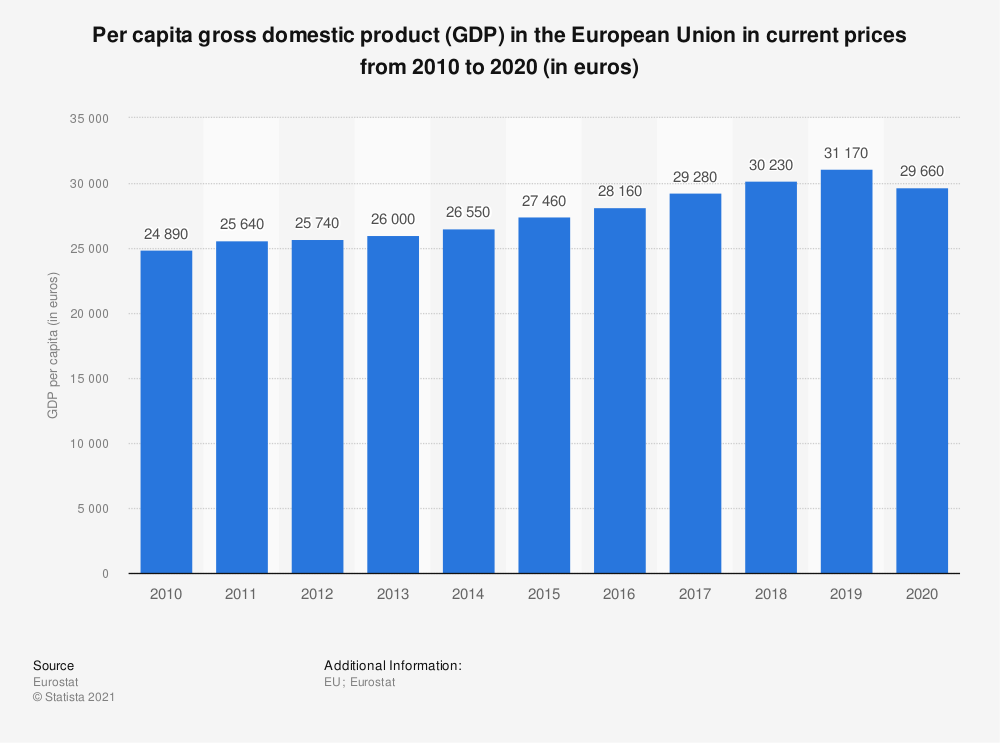 Statistic: Per capita gross domestic product (GDP) in the European Union in current prices from 2008 to 2018 (in euros) | Statista
