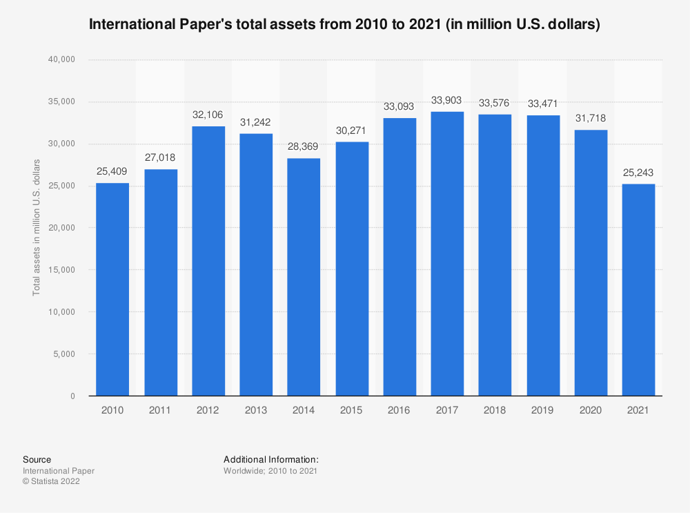 Statistic: International Paper's total assets from 2008 to 2018 (in million U.S. dollars) | Statista