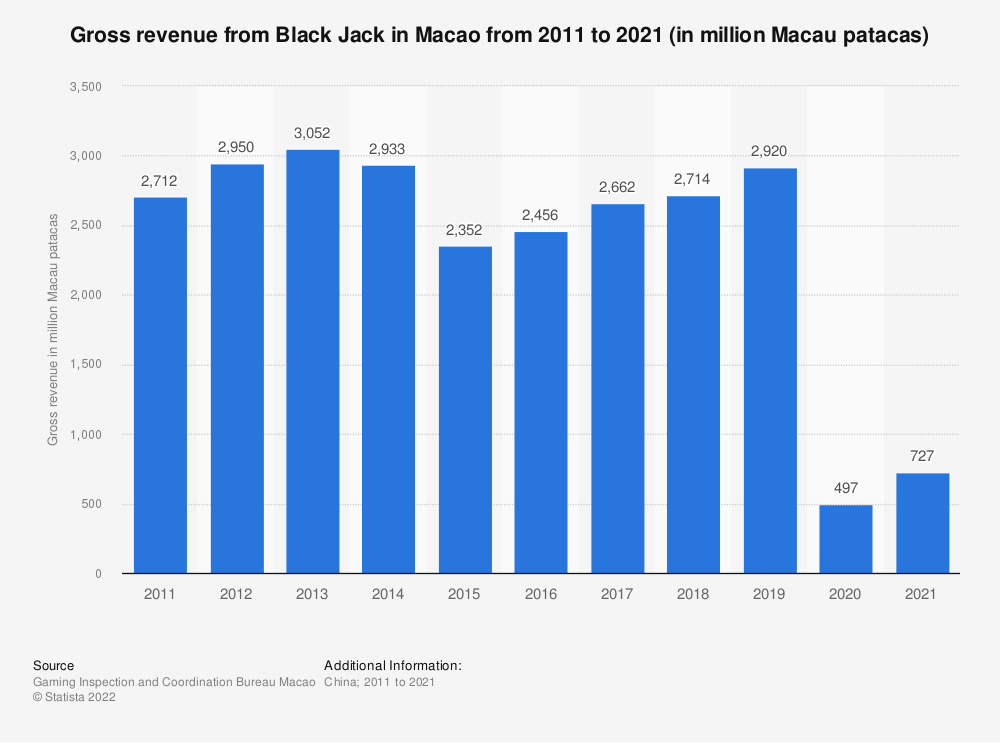Statistic: Gross revenue from Black Jack in Macao from 2009 to 2019 (in million U.S. dollars) | Statista