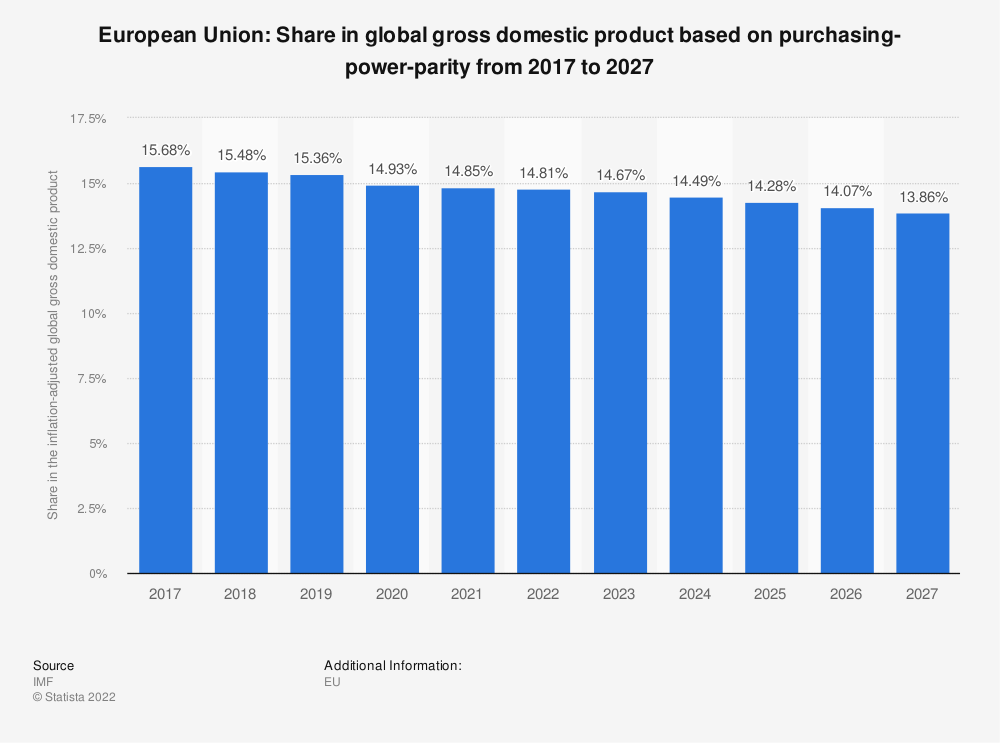 Statistic: European Union: share in global gross domestic product based on purchasing-power-parity from 2014 to 2024 | Statista