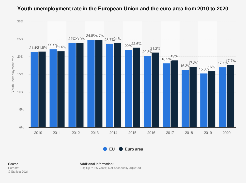 Statistic: Youth unemployment rate in the European Union and the euro area from 2008 to 2018 | Statista