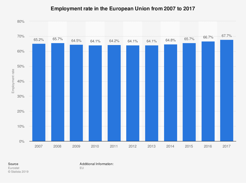 Statistic: Employment rate in the European Union from 2006 to 2016 | Statista
