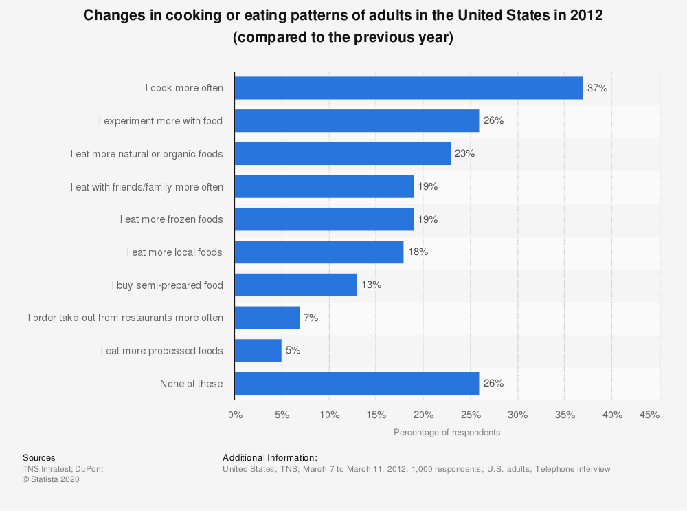 Statistic: Changes in cooking or eating patterns of adults in the United States in 2012 (compared to the previous year) | Statista