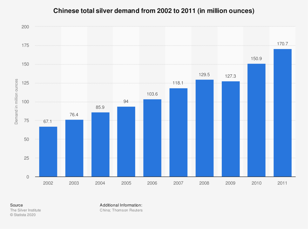 Statistic: Chinese total silver demand from 2002 to 2011 (in million ounces) | Statista