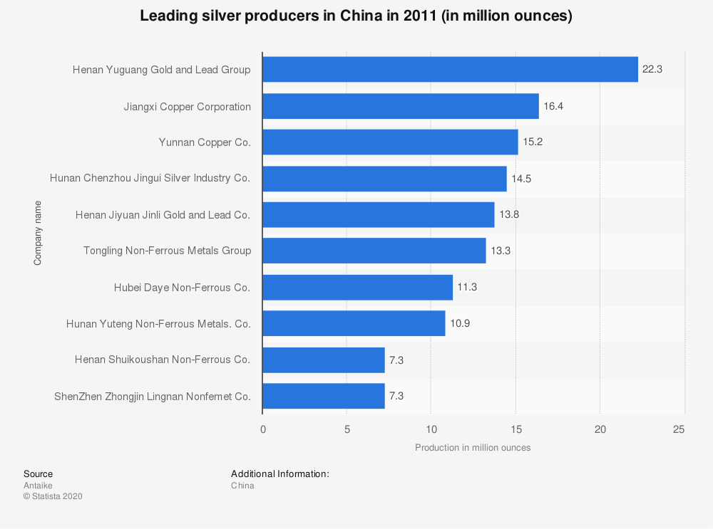 Statistic: Leading silver producers in China in 2011 (in million ounces) | Statista