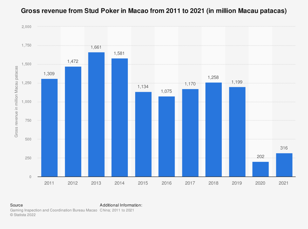 Statistic: Gross revenue from Stud Poker in Macao from 2008 to 2018 (in million U.S. dollars) | Statista