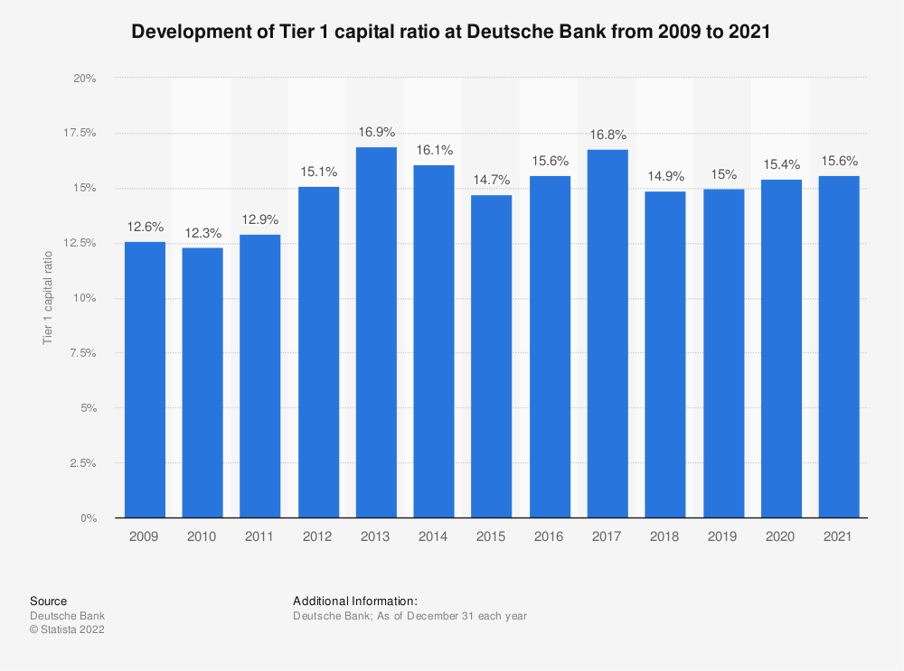 Deutsche Bank Tier 1 Capital Ratio 2019 Statista