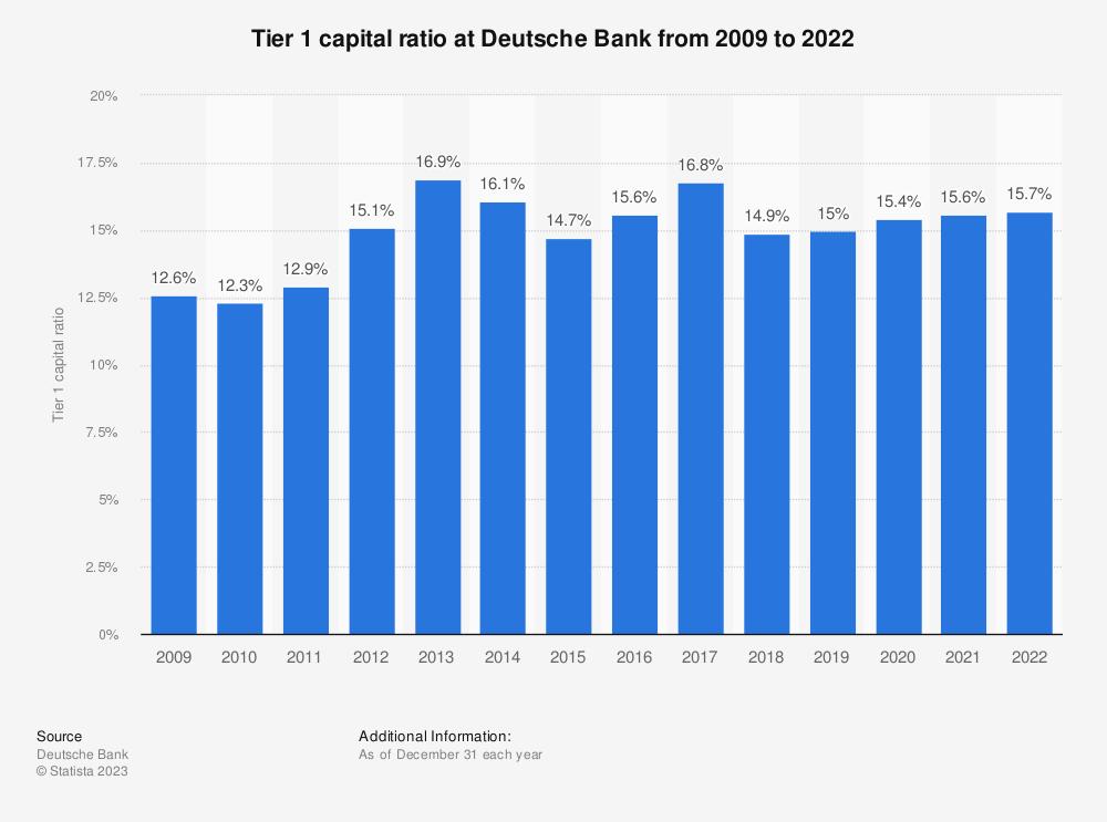 Deutsche Bank Tier 1 Capital Ratio 2017 Statistic