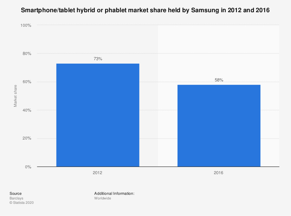 Statistic: Smartphone/tablet hybrid or phablet market share held by Samsung in 2012 and 2016 | Statista