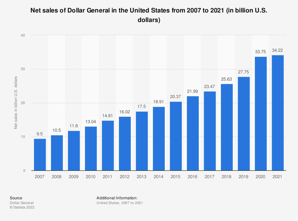 Statistic: Net sales of Dollar General in the United States from 2007 to 2019 (in billion U.S. dollars) | Statista