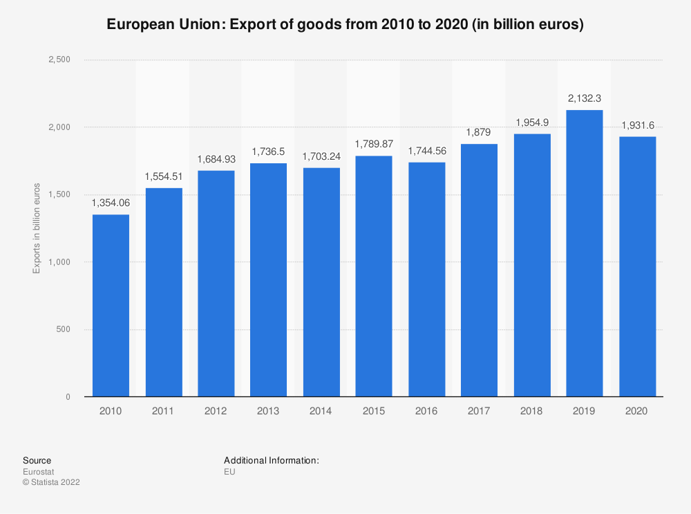 Statistic: European Union: export of goods from 2008 to 2018 (in billion euros) | Statista