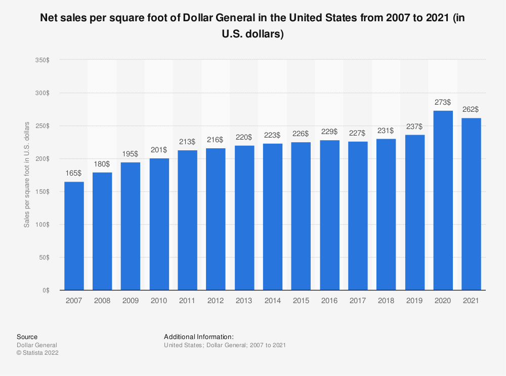 Statistic: Net sales per square foot of Dollar General in the United States from 2007 to 2019 (in U.S. dollars) | Statista