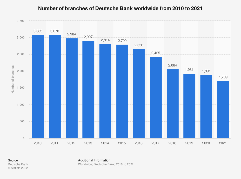 Statistic: Number of branches of Deutsche Bank worldwide from 2010 to 2018 | Statista