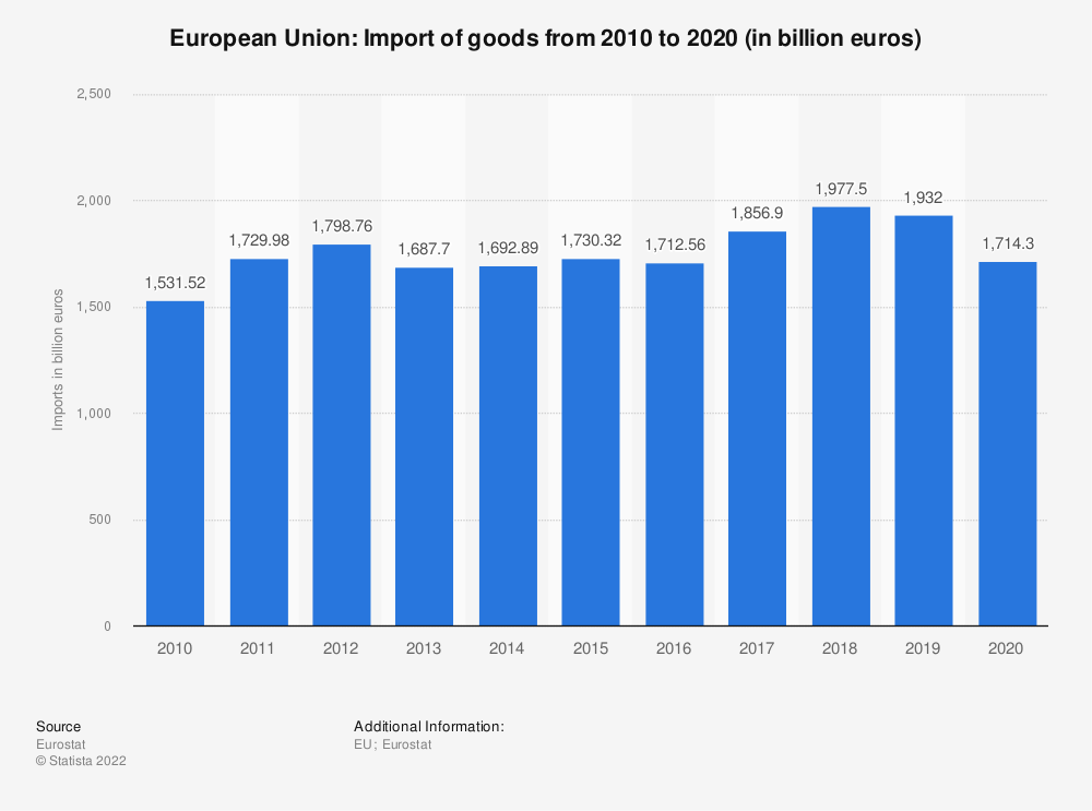 Statistic: European Union: import of goods from 2008 to 2018 (in billion euros) | Statista
