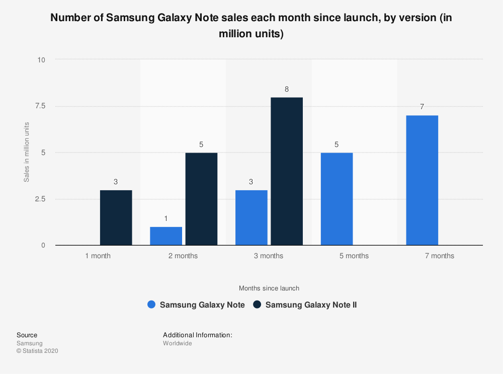 Statistic: Number of Samsung Galaxy Note sales each month since launch, by version (in million units) | Statista