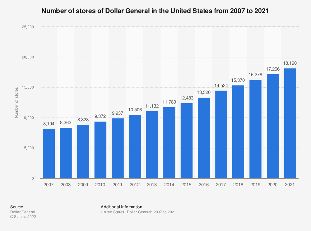 Statistic: Number of stores of Dollar General in the United States from 2007 to 2018* | Statista