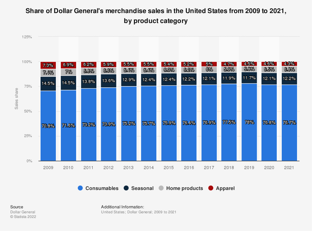 Statistic: Share of Dollar General's merchandise sales in the United States from 2009 to 2018, by product category | Statista