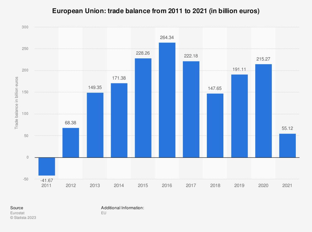 Statistic: European Union: trade balance from 2008 to 2018 (in billion euros) | Statista