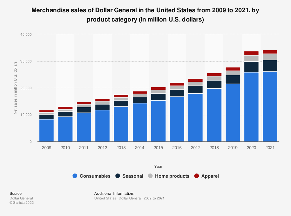 Statistic: Merchandise sales of Dollar General in the United States from 2009 to 2018, by product category (in million U.S. dollars)   Statista